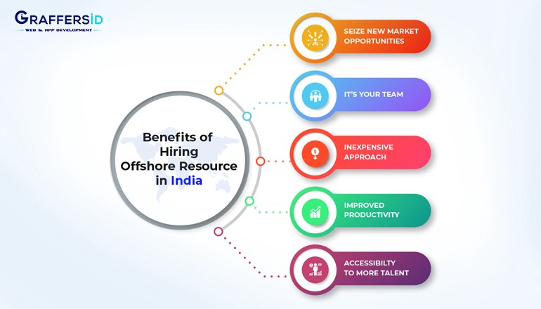 Why Hire Offshore Resource in India
