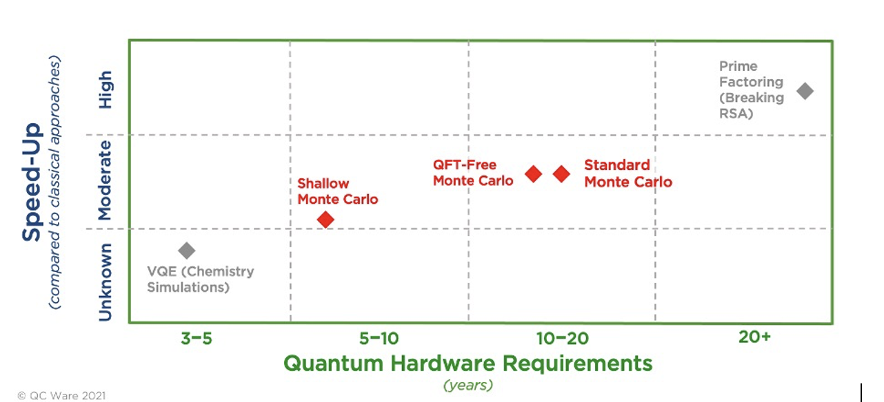 The projected hardware required for quantum monte carlo algorithms, at least 5 years will be required for a shallow solution to be feasible