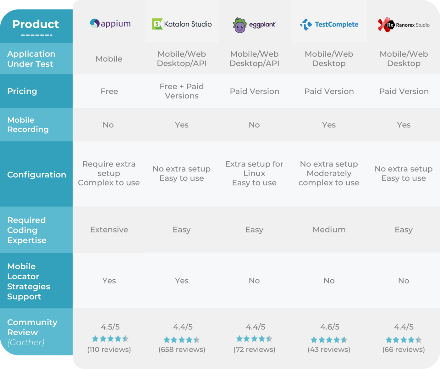 Best 5 Mobile Testing Tools for 2020 comparison table