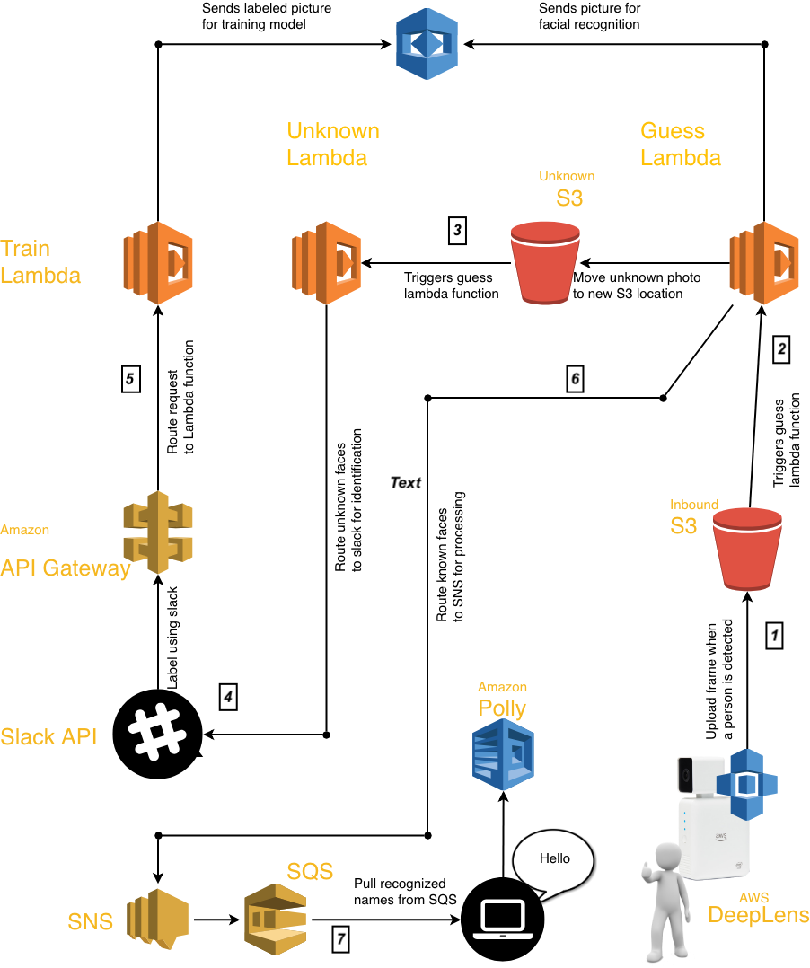 Building an interactive computer vision demo in a few hours on AWS