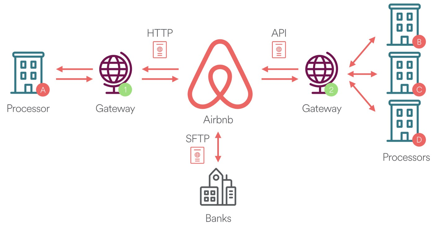 Measuring Transactional Integrity in Airbnb's Distributed Payment
