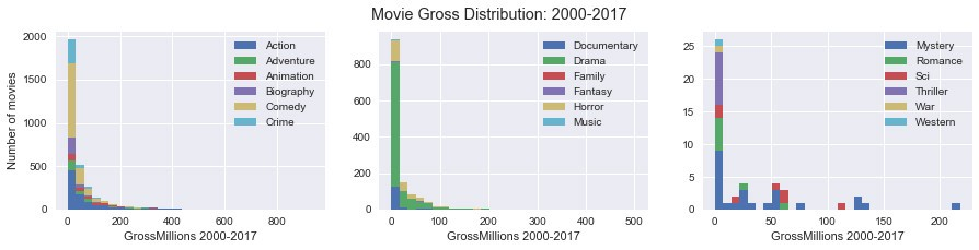 Data Science: Analysis of Movies released in the cinema between 2000