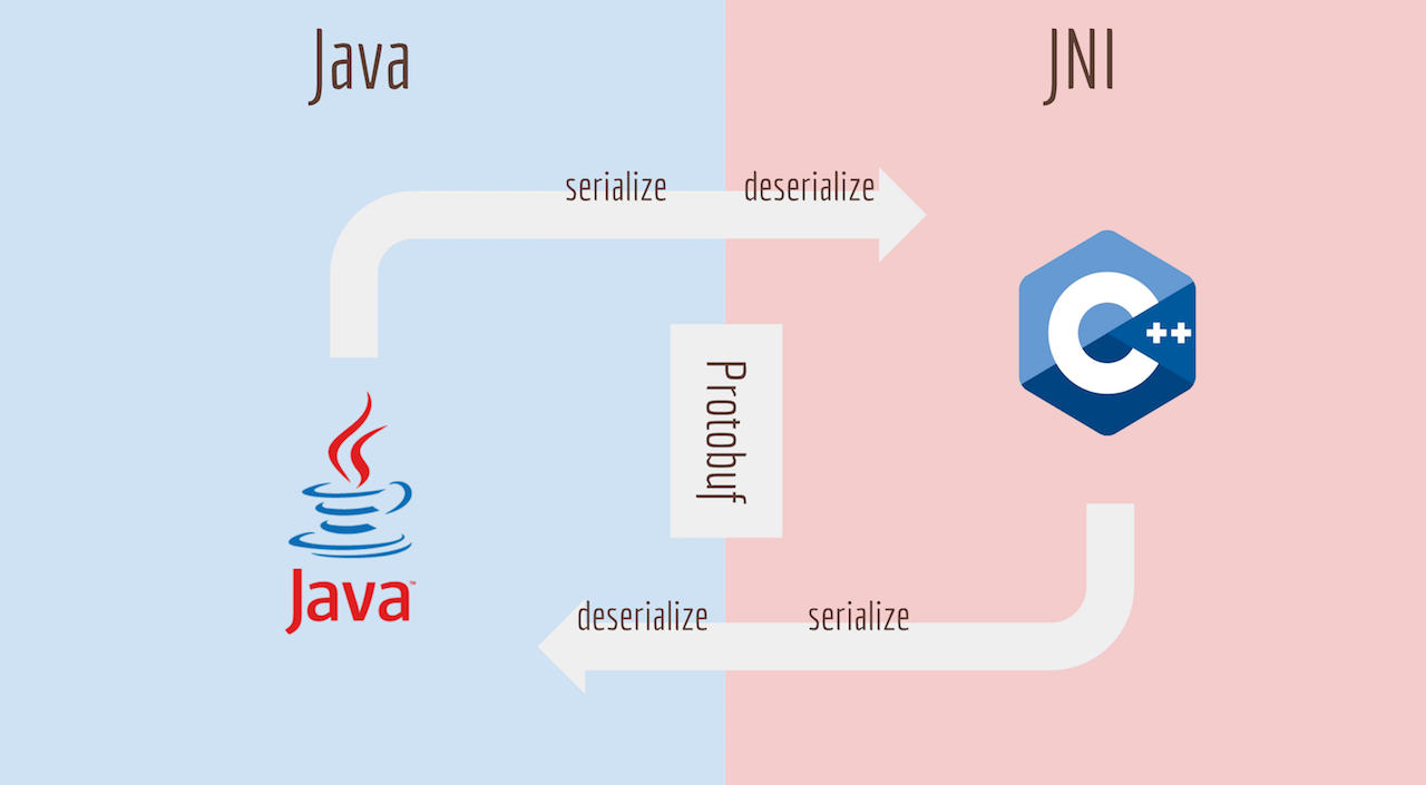 How To Cross-Compile Google Protobuf-Lite For Android JNI