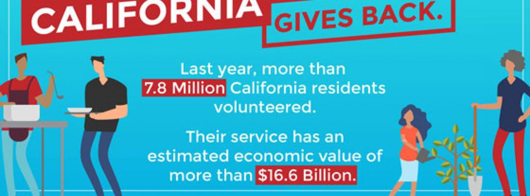 Photo with text California Gives Back. Last year, more than 7.8 Million California residents volunteered. Their service has an estimated economic value of more than $16.6 Billion.
