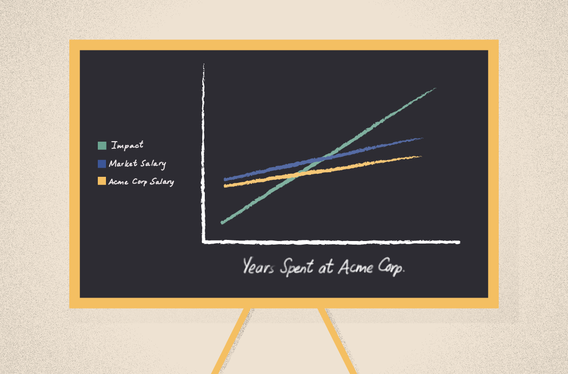 A graph showing that impact rises, and salaries often don't rise to meet it