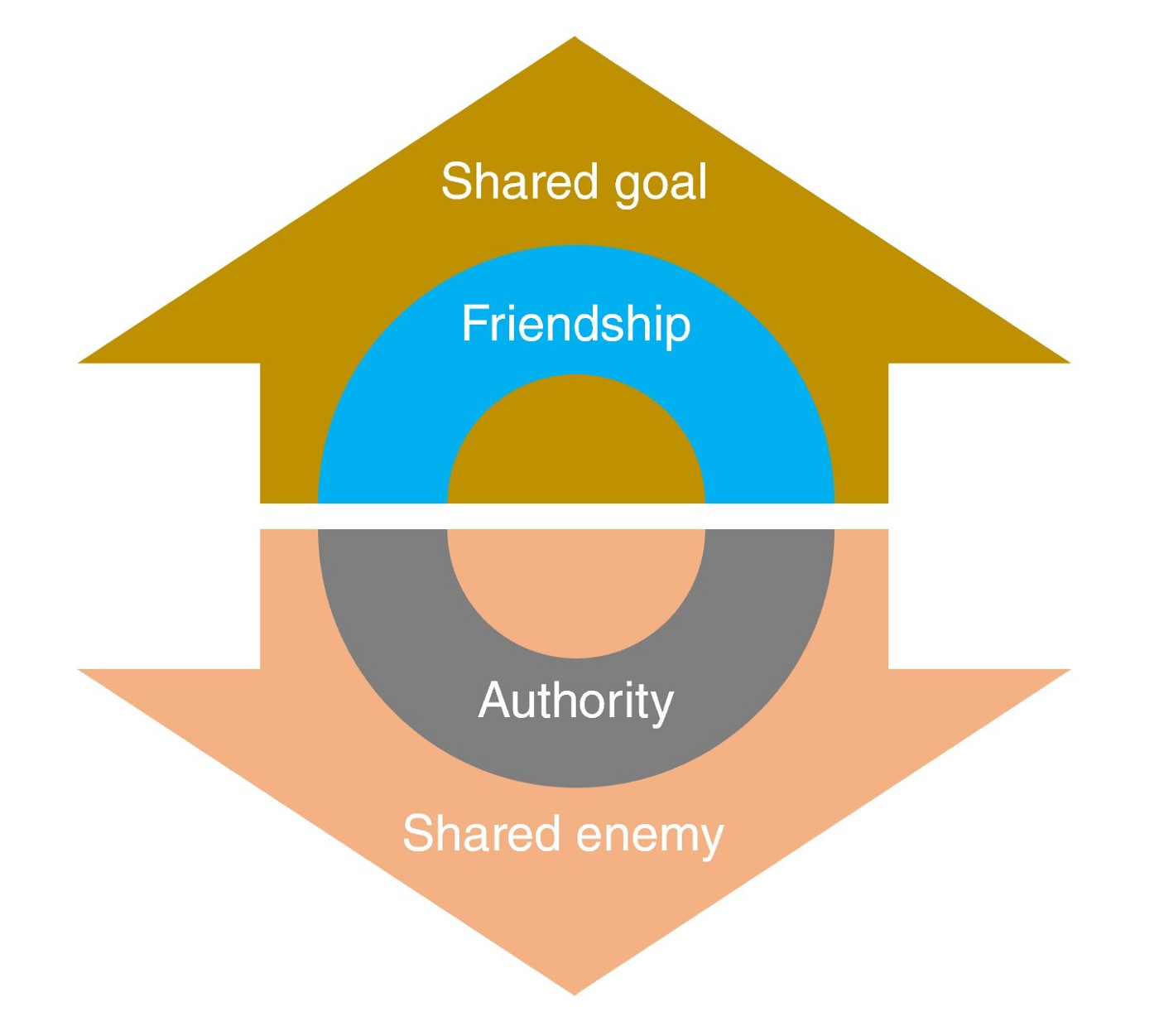 Diagram of four themes of post about friendship, authority, shared goals and shared enemies