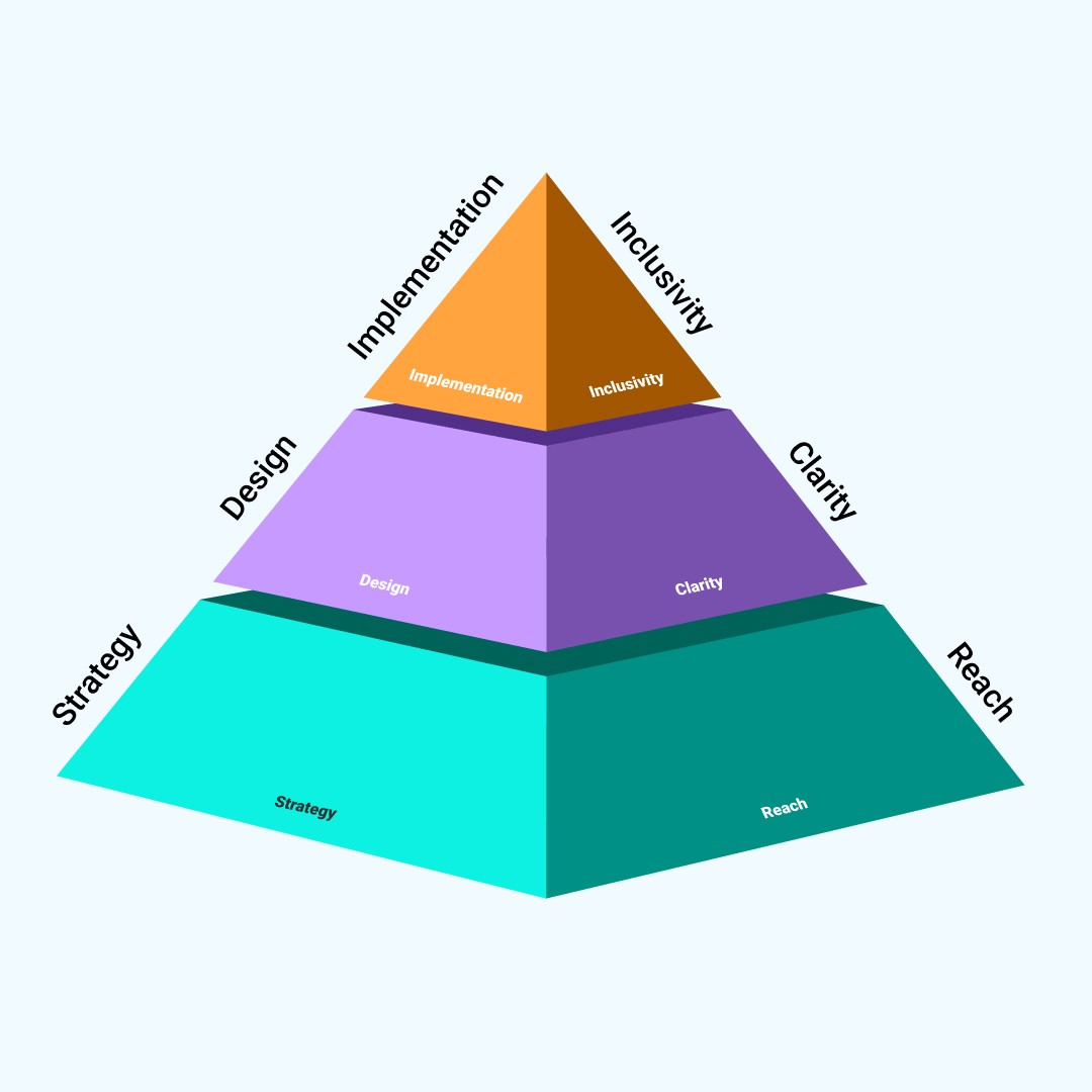 A 3D pyramid divided into 3 horizontal sections, strategy and reach, design and clarity, implementation and inclusivity