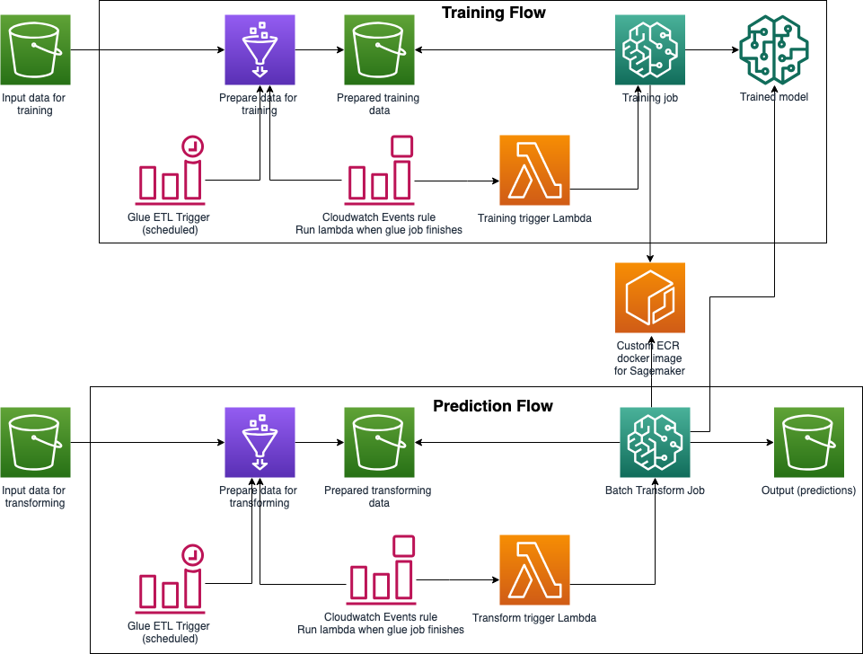 Building an AWS Serverless ML Pipeline with Step Functions