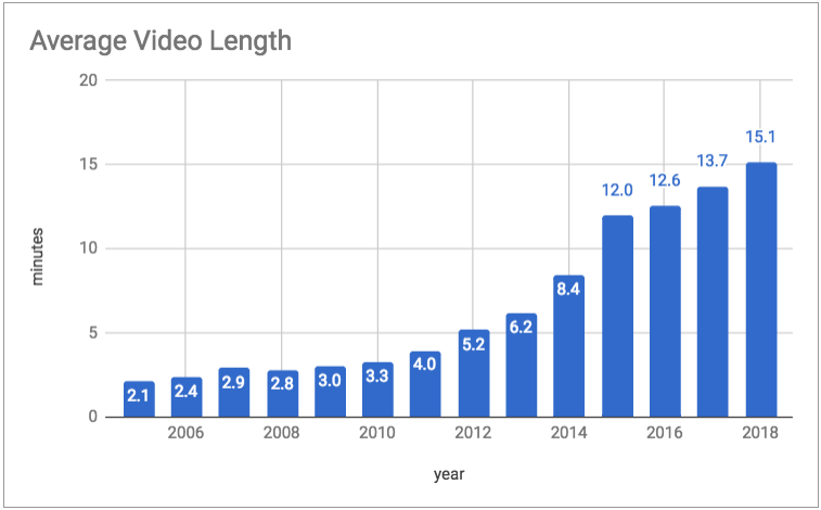 State of the YouTube Address — an overview of YouTube usage and growth