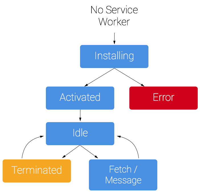lifecycle of service worker