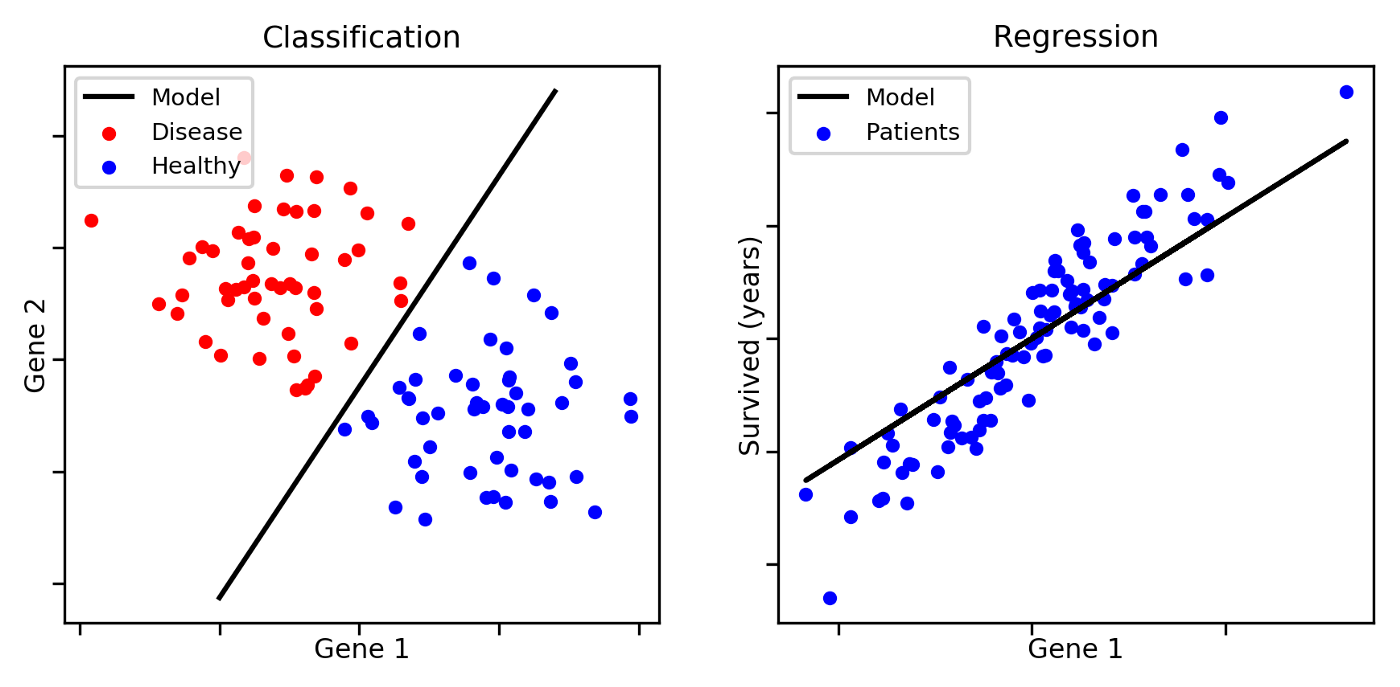 Machine Learning, Artificial Intelligence & Neural Networks