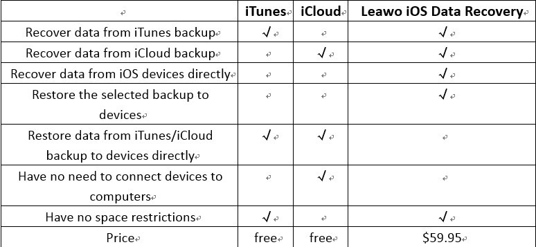 Leawo iOS Data Recovery Review: A Good iTunes Alternative on