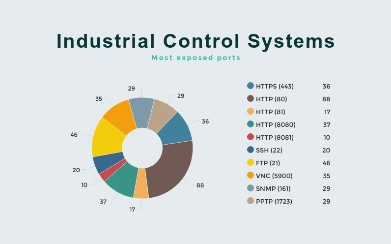 State of Industrial Control Systems in Poland and Switzerland