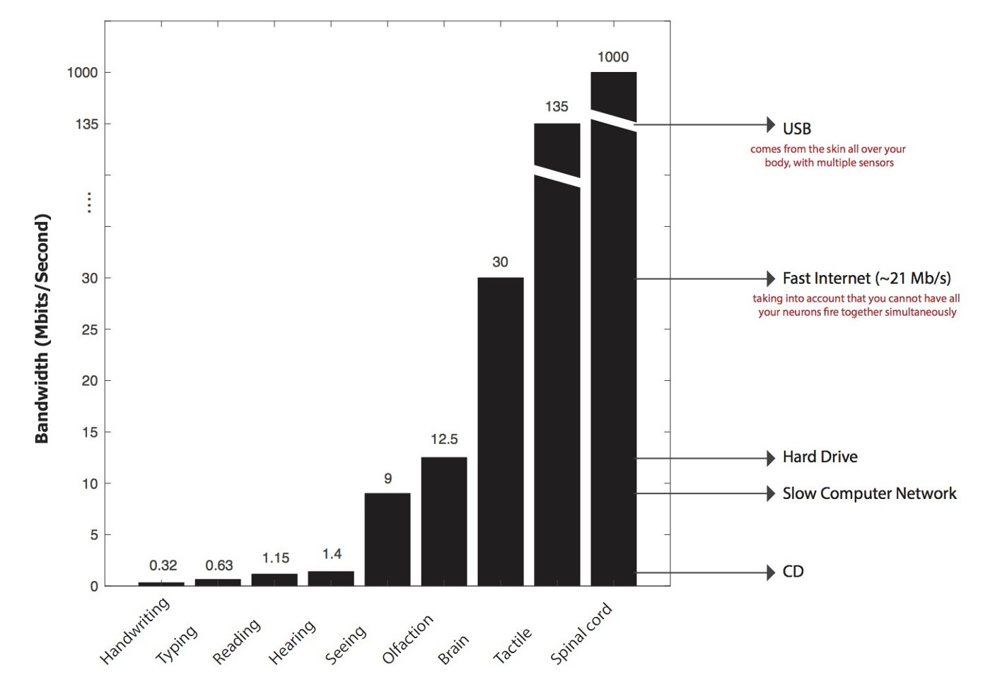 Figure 4: A bandwidth chart, comparing the speed of the nervous connectivity compared to other technologies (Screenshot, Urban, 2017)