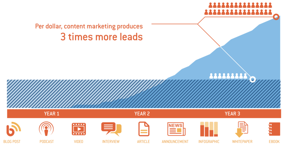 Getting leads by using content marketing
