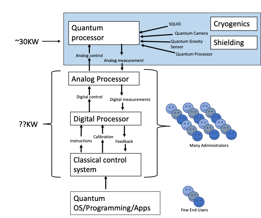 The kind of practical quantum computer that is likely to be developed from the current research program pursued by QC researchers.