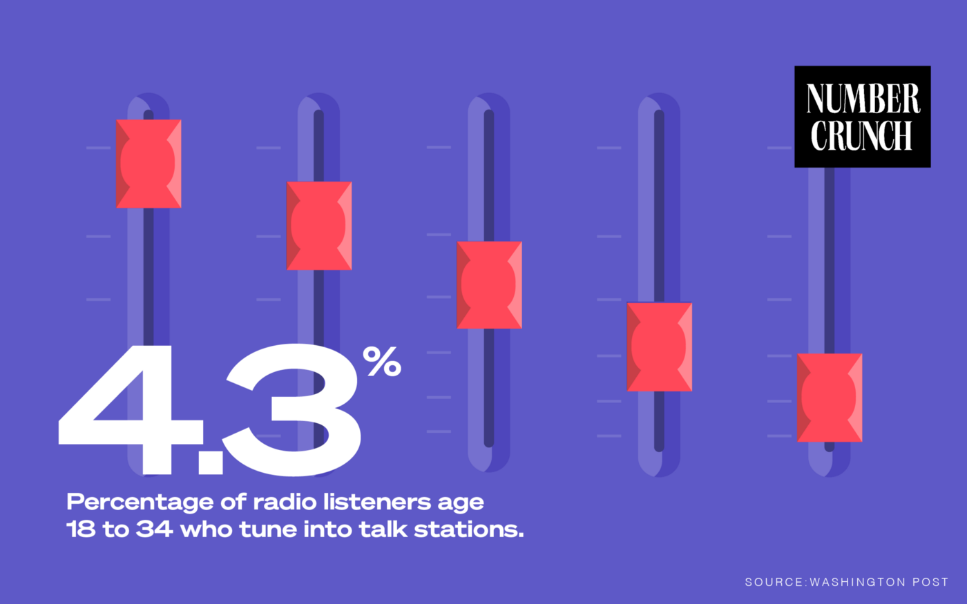 "Number Crunch logo with the text ""4.3%: Percentage of radio listeners age 18 to 34 who tune in to talk stations. Source: Washington Post"" with a background illustration of an equalizer panel."