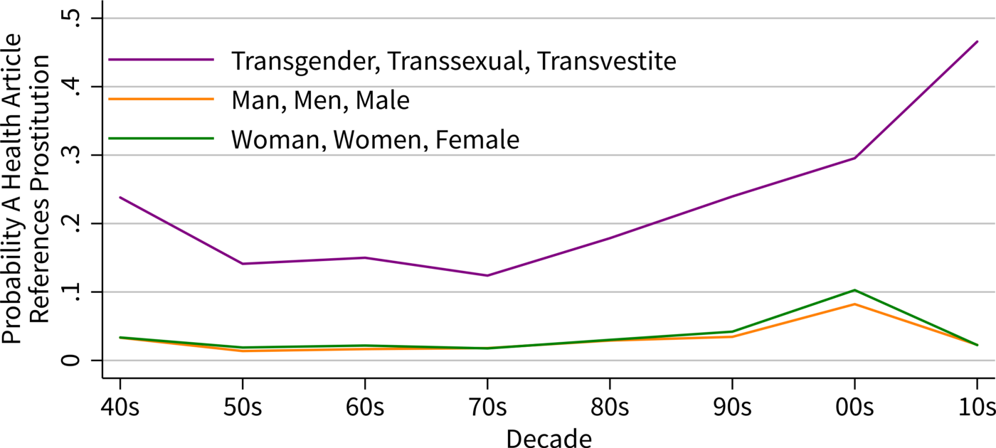 A graph of Probability A Health Article References Prostitution over the past 8 decades for Transgender vs Men vs Women.