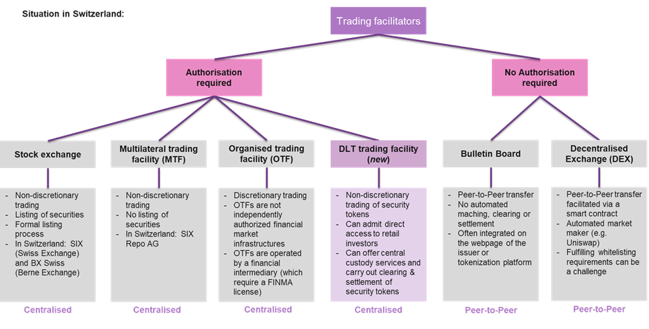 Figure 6: Possible trading facilitators for security tokens in Switzerland
