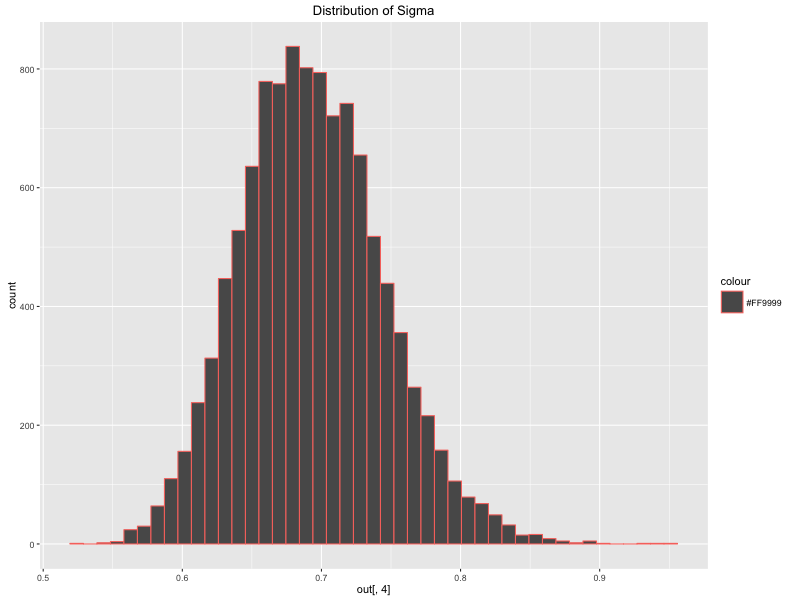 A Bayesian Approach to Time Series Forecasting - Towards Data Science