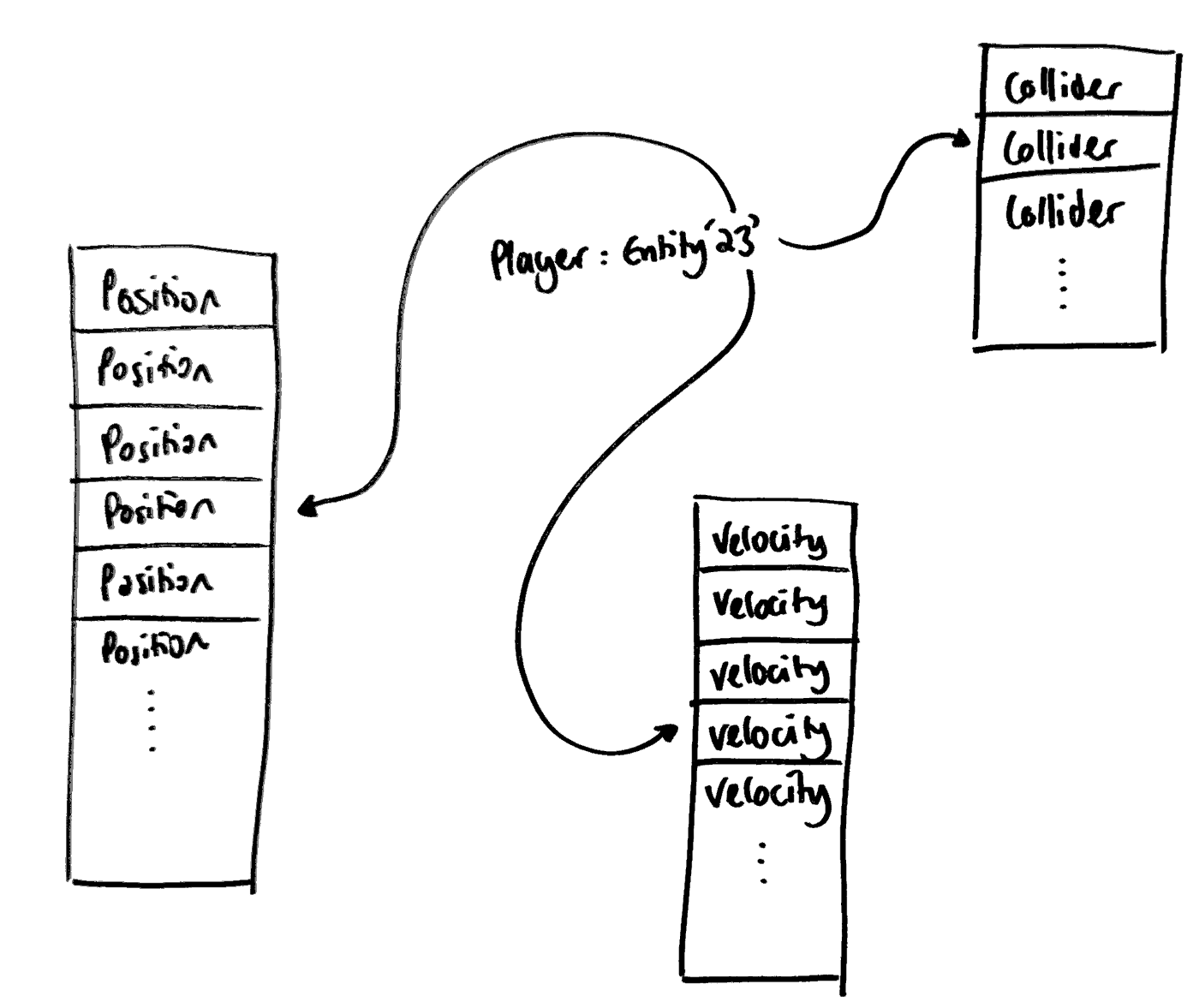 Entities, components and systems - Ingeniously Simple - Medium