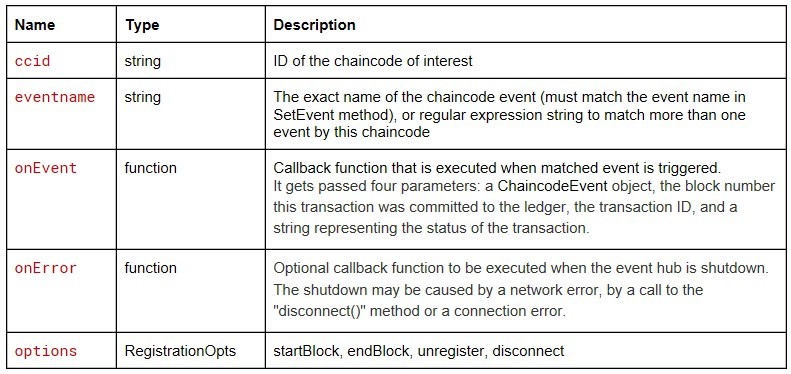How to listen to for chaincode events - CryptoKajmak — Hyperledger