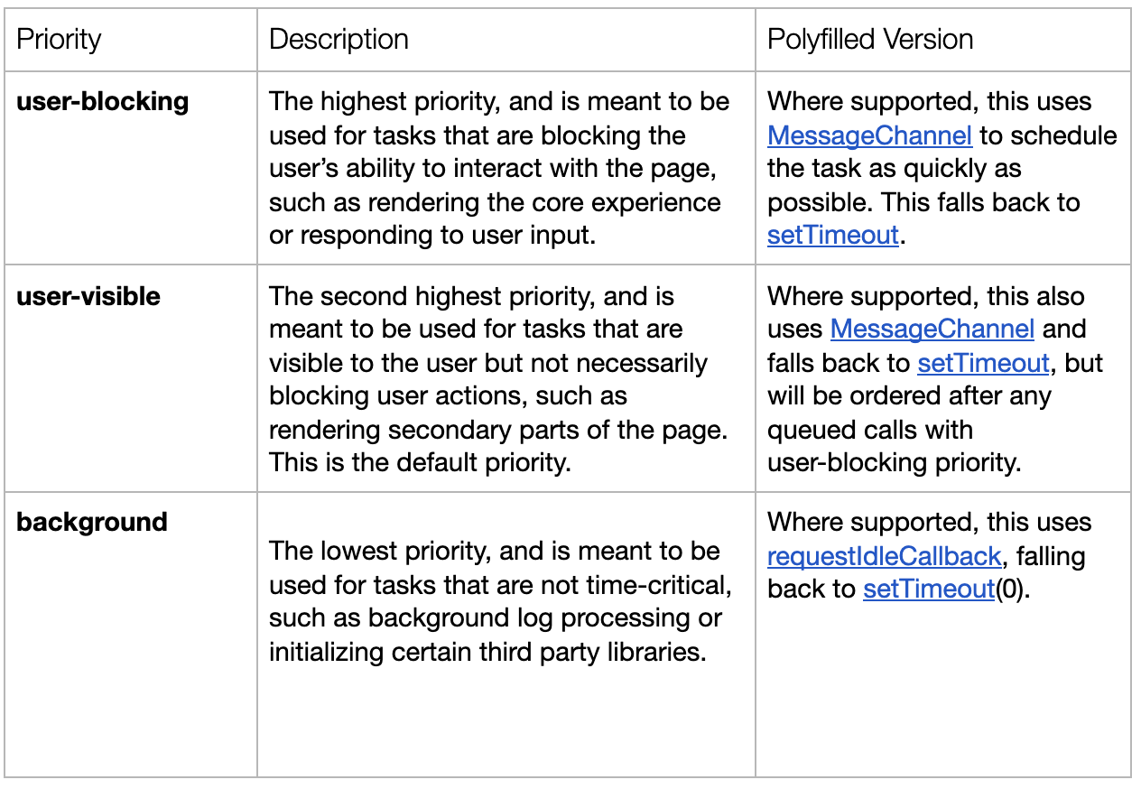 user-blocking is the highest priority and is meant to be used for tasks that are blocking the user's ability to interact with the page, such as rendering the core experience or responding to user input. user-visible is the second highest priority and is meant to be used for tasks that are visible to the user but not necessarily blocking user actions, such as rendering secondary parts of the page. This is the default priority. background is the lowest priority.