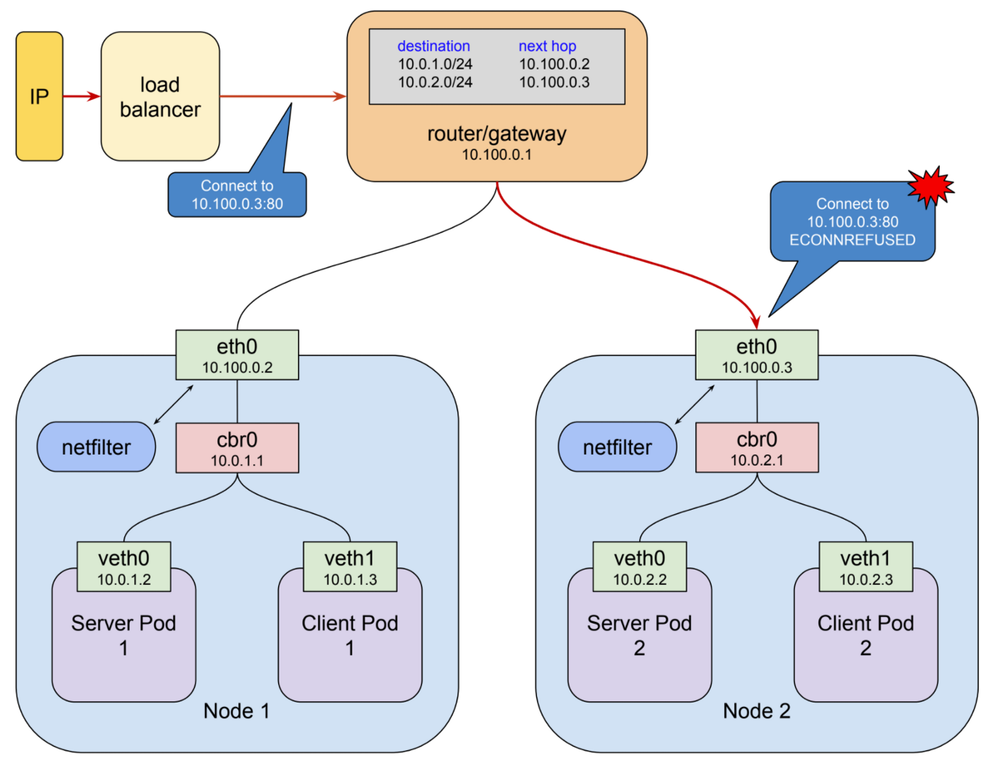 Understanding kubernetes networking: ingress - Google Cloud Platform