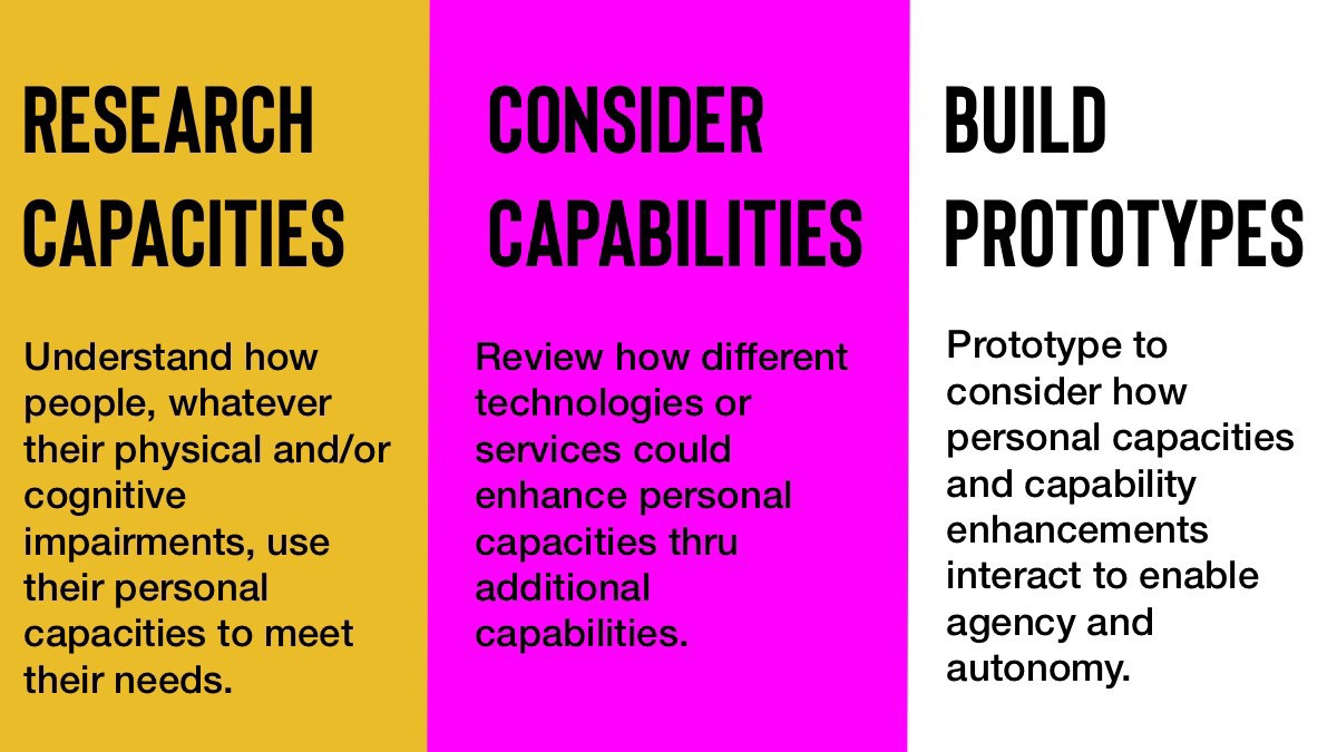 Three part process of Research Capacities, Consider Capabilities Build Prototypes