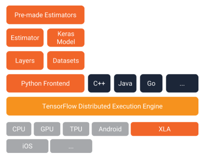 Introduction to Tensorflow Estimators - Learning Machine Learning