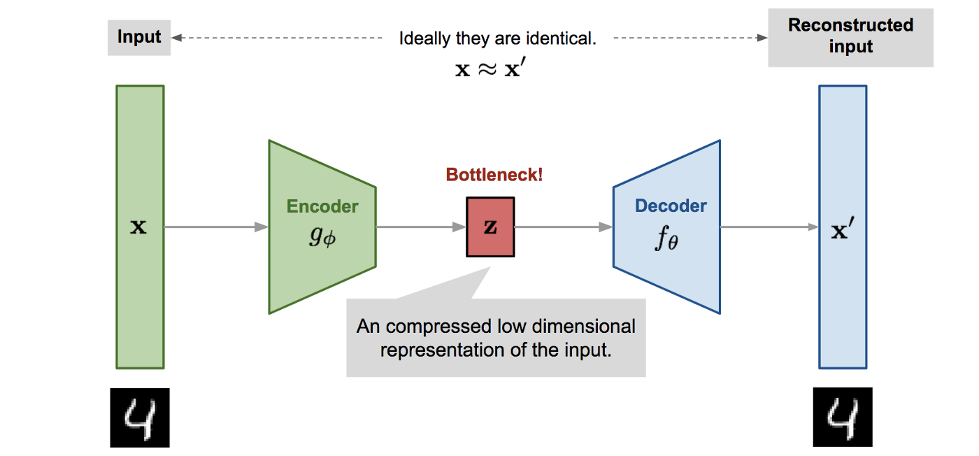 A beginner's guide to dimensionality reduction in Machine Learning