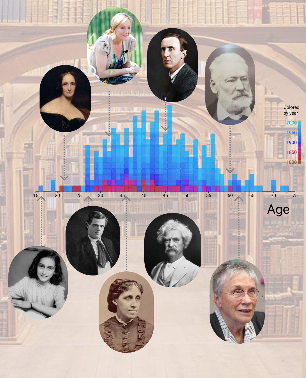 Histogram showing number of authors at each age. Annotated with images of Anne Frank, Mary Shelly, Jack London, Louisa May Alcott, JK Rowling, Mark Twain, JRR Tolkien, Victor Hugo and Annie Proulx.