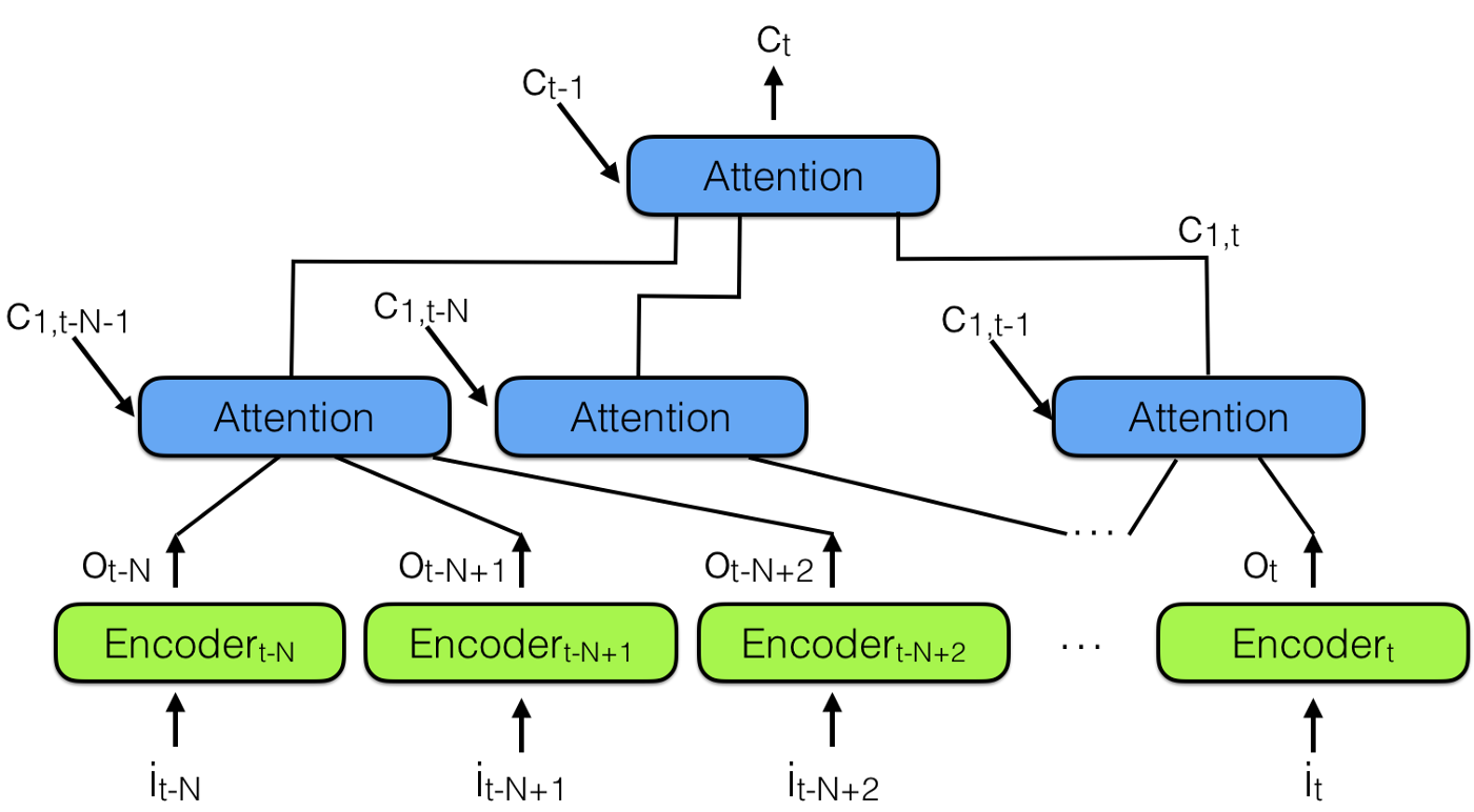 The fall of RNN / LSTM - Towards Data Science