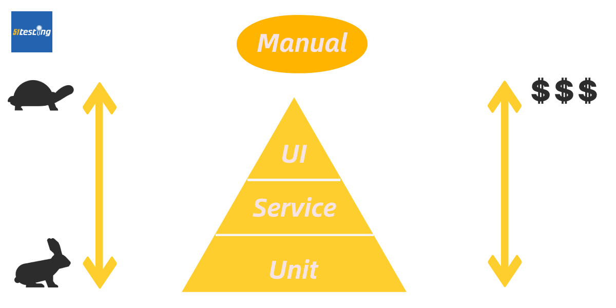 The pyramid-layered model for a test automation system construction.