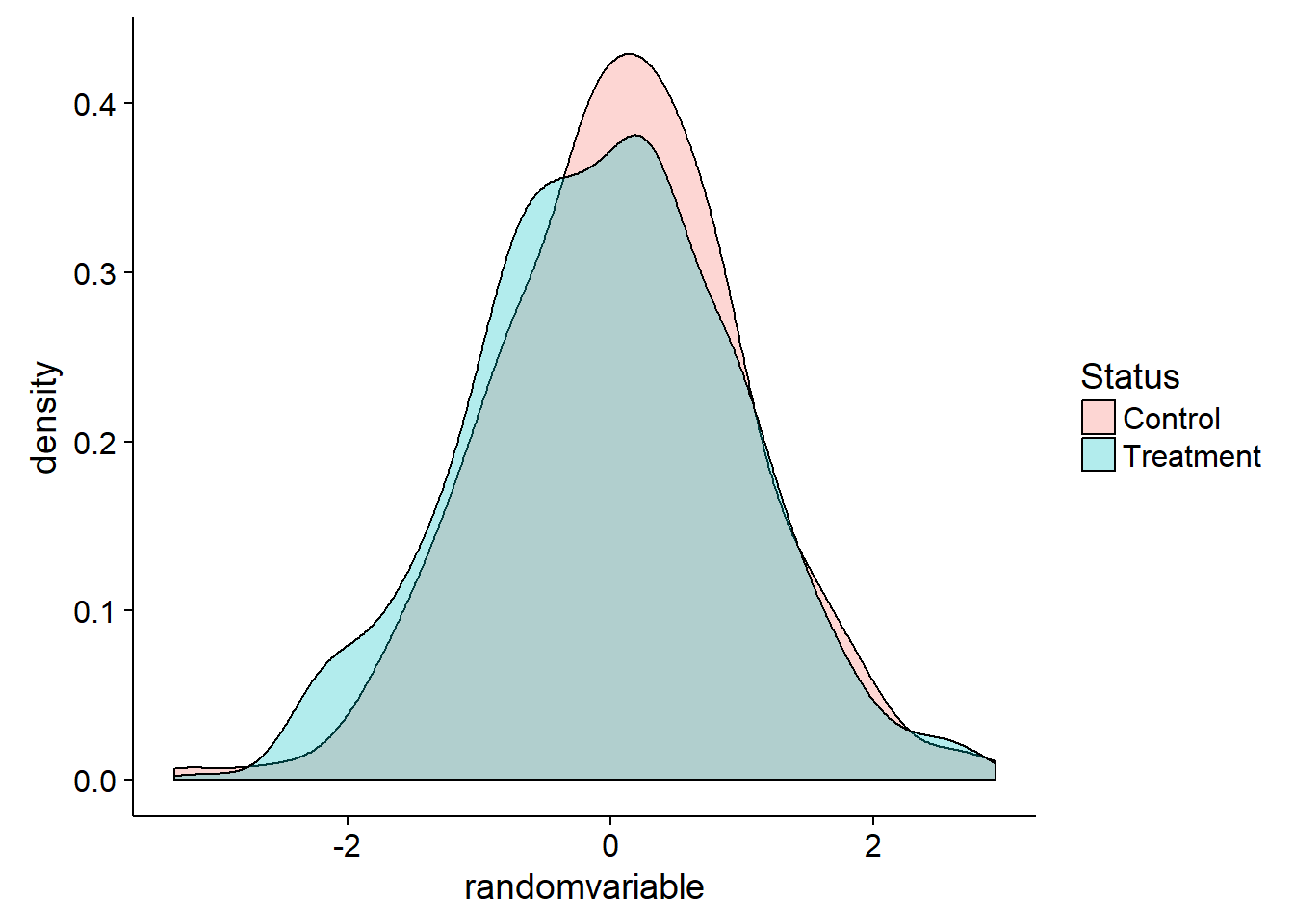 Data science you need to know! A/B testing - Towards Data Science