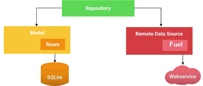 Android Architecture Components - ProAndroidDev