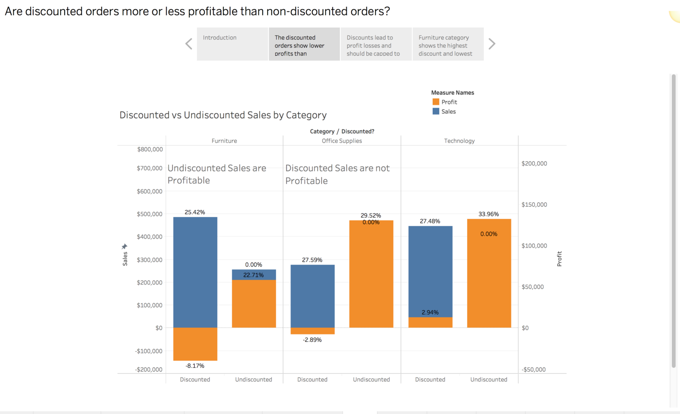 Creating a Data story using Tableau - Madhav Ayyagari - Medium