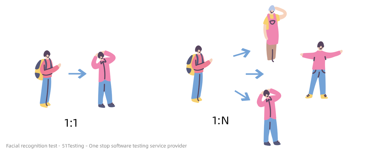 1 to 1 and 1 to more facial recognition use cases