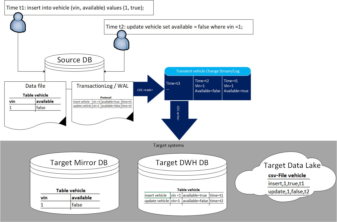 CDC architecture with source DB and target systems