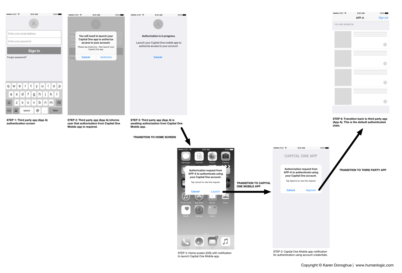 """Figure 1: An example end-user authentication flow for a third-party iOS app (""""App A"""") using the SwiftID two-factor authentication service. (Note: These are wireframe mockups for functional analysis only.)"""
