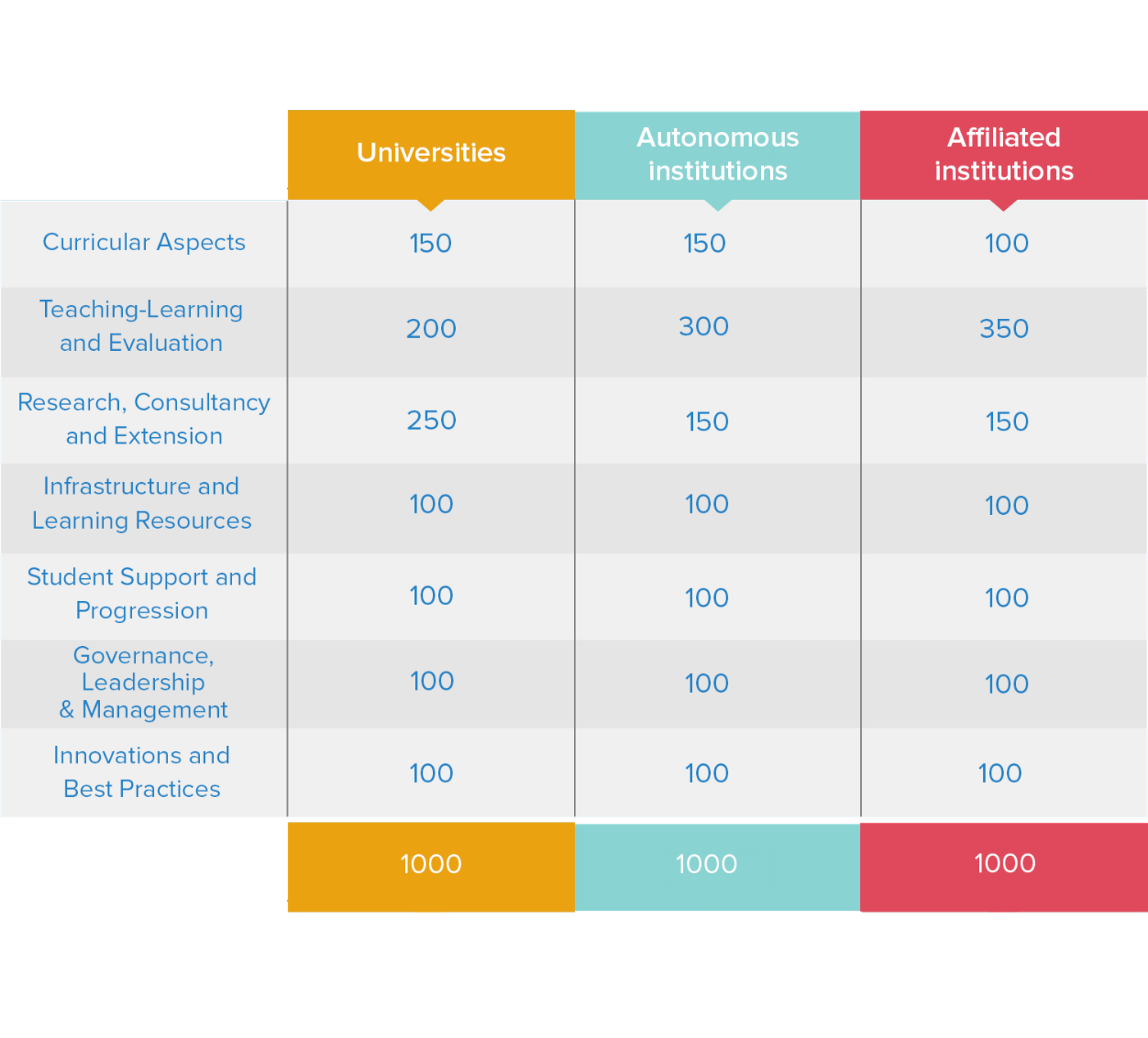 NAAC's 7 Assessment criteria for Accreditation - Linways Technologies