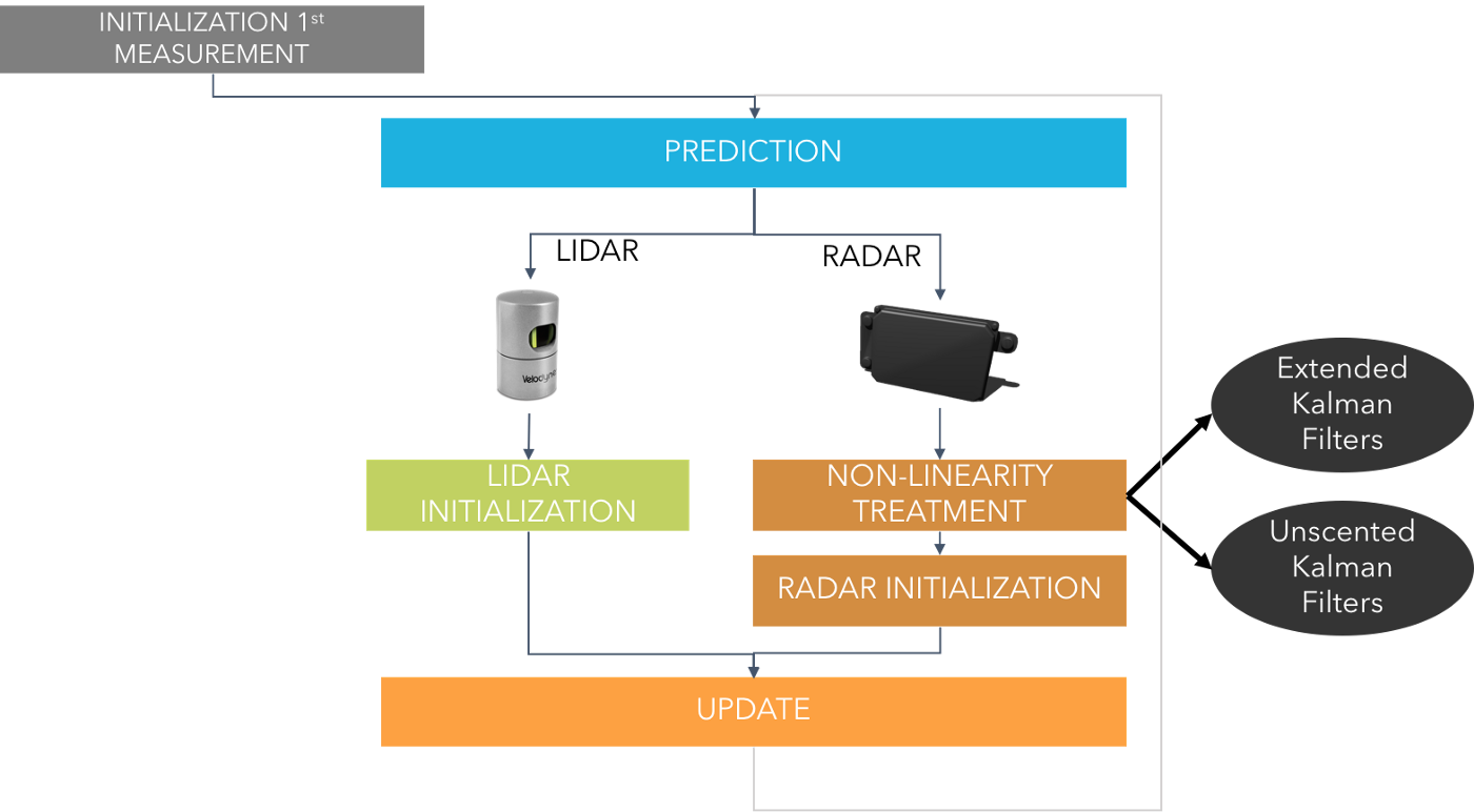 Sensor Fusion - Towards Data Science