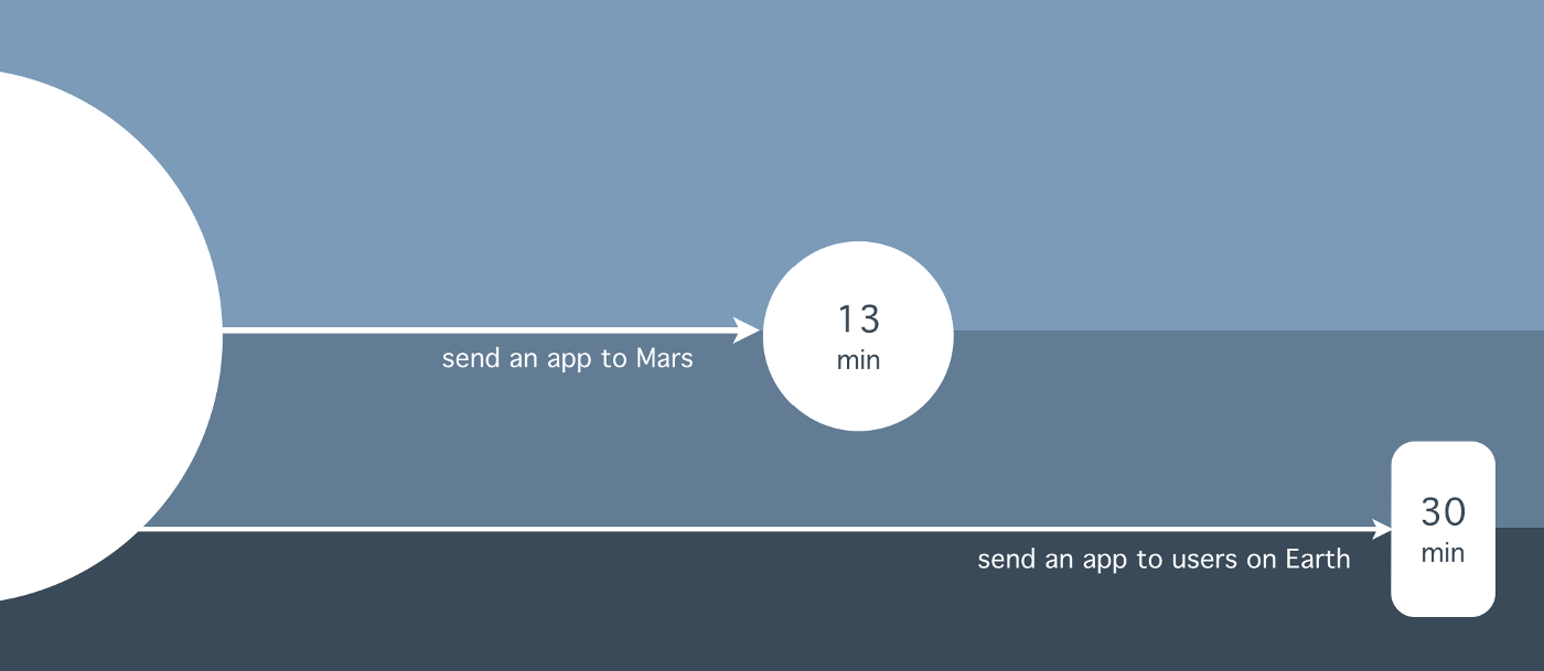 It's easier to send an app update to Mars than to your phone.