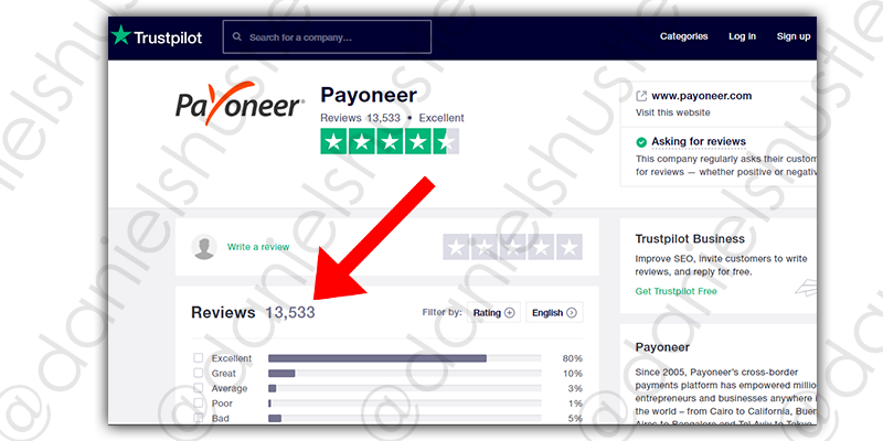 a picture showing payoneer's proud 13000+ positive reviews on trustpilot