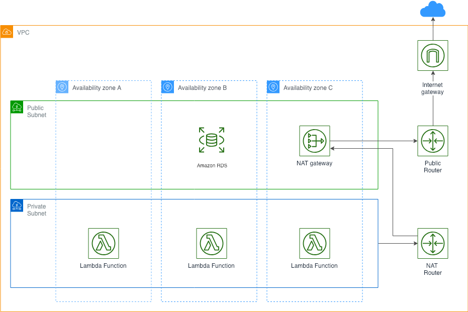 How We Moved Towards Serverless Architecture - Leapfrog