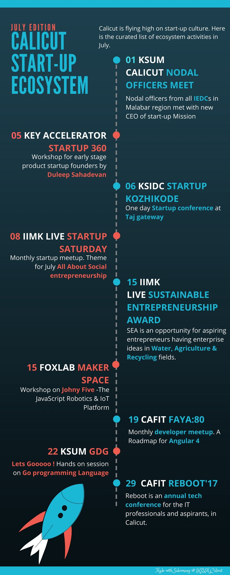 Calicut Startup ecosystem | July - Mehar MP - Medium