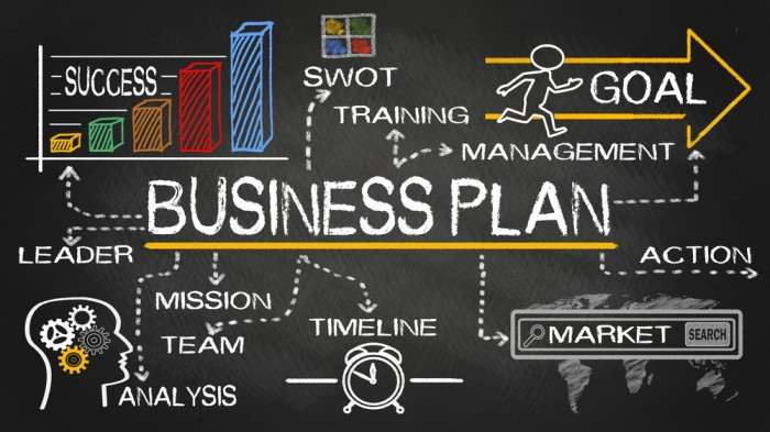 chalk board respresentation of all the elements that are included in a business plan.