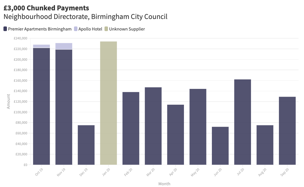Graph showing £3,000 chunked payments over the 12 month period, broken down by supplier.