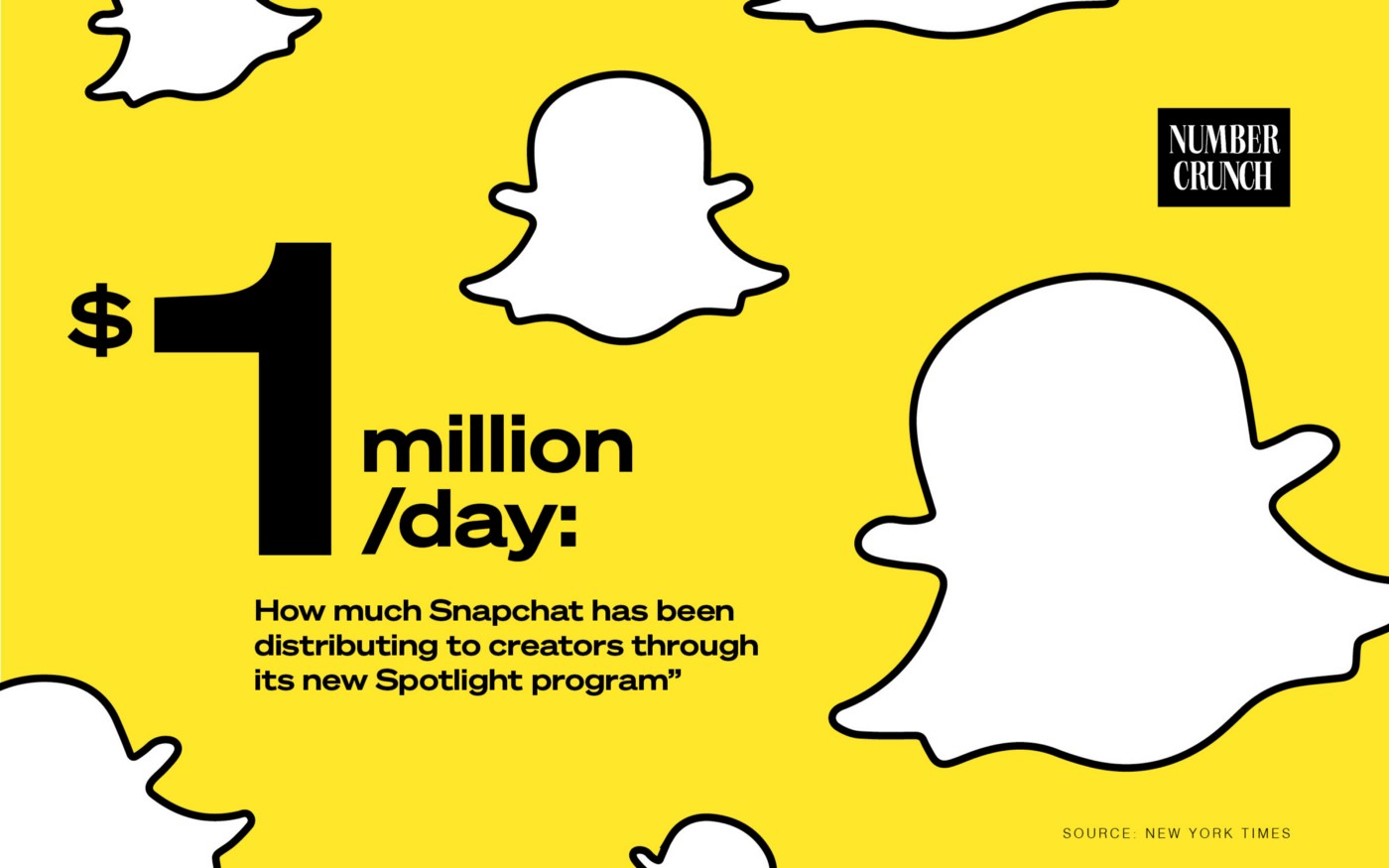 $1 million/day: How much Snapchat has been distributing to creators through its new Spotlight program