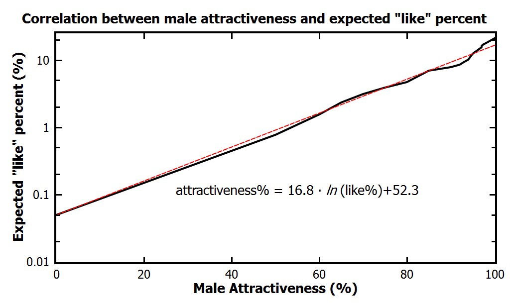 Tinder Experiments II: Guys, unless you are really hot you are